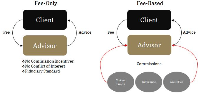 Fee-Only versus Fee-Based Chart