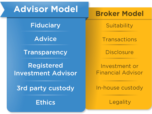Advisor-Model-vs-Broker-Model-Chart